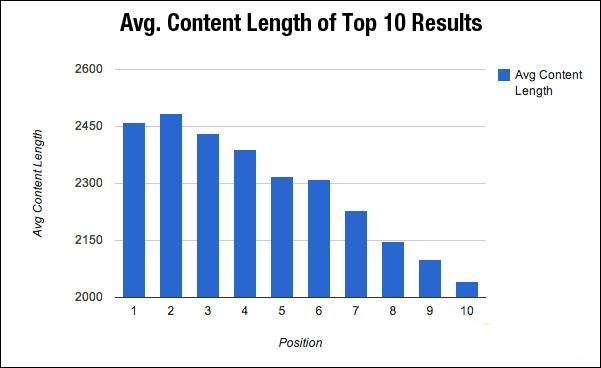 Average Content words