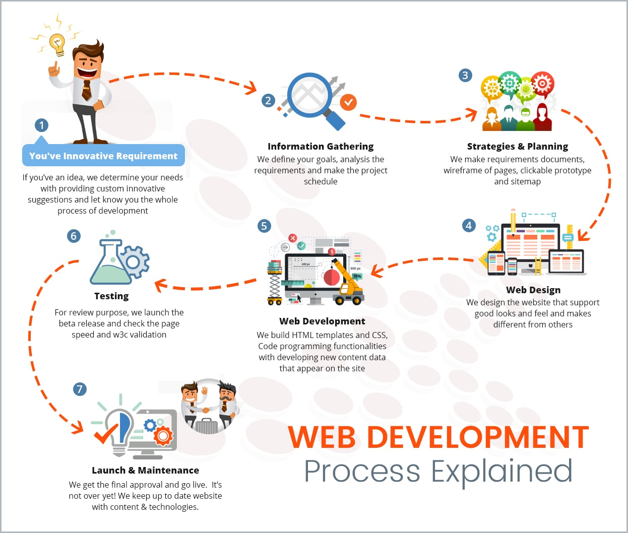 Website development process explained webpixel technologies for How to learn web designing at home free
