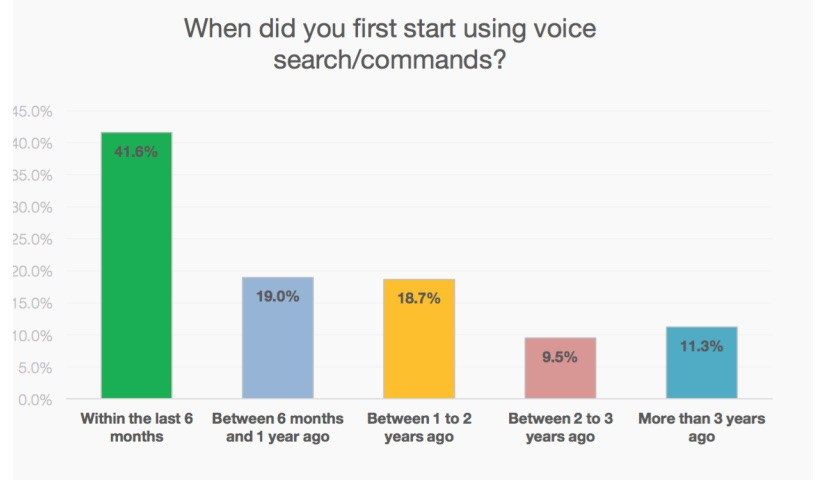 Starting-using-voice-search